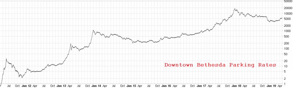 Bitcoin Pricing History
